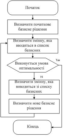 Алгоритм розв'язку транспортної задачі